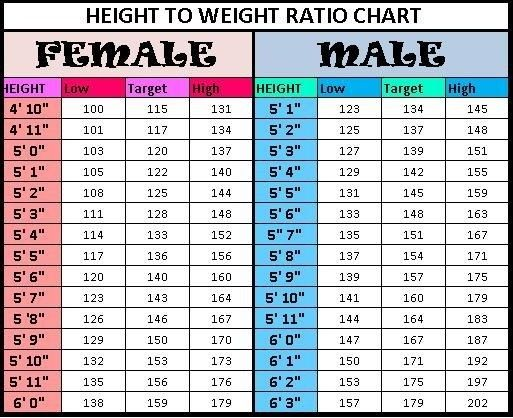 how much should i weigh
